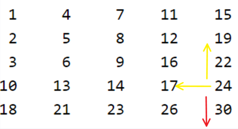 Program to Search in row-wise column-wise Sorted Matrix