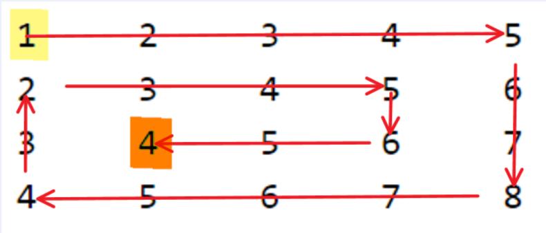 Program for spiral traversal of a matrix: Visualizing the matrix