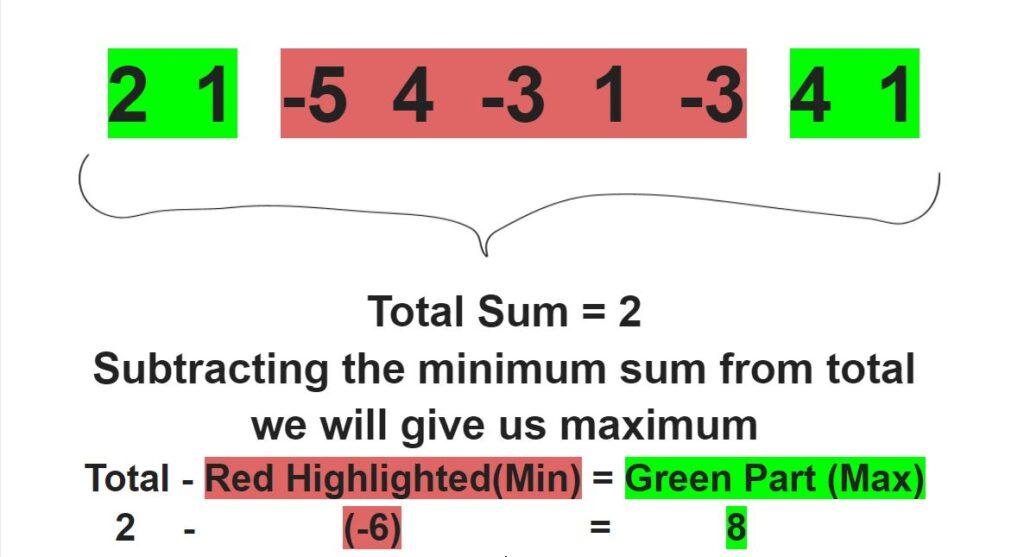Maximum Sum Circular Array/Codekyro.com