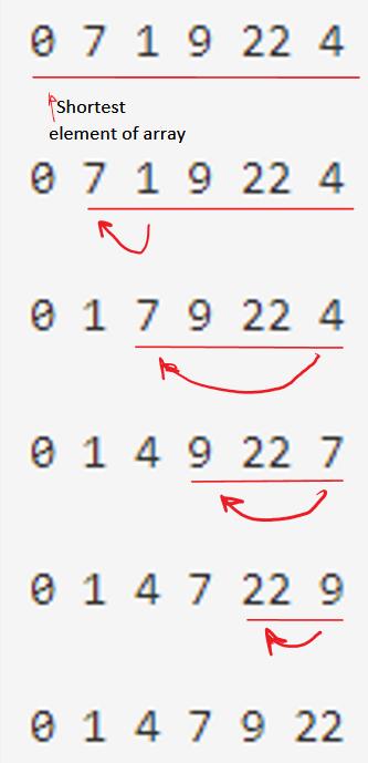 Program for Selection sort algorithm